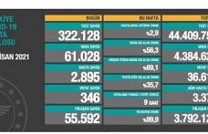 Türkiye'de son 24 saatte 61 bin 28 kişi koronavirüse yakalandı, 346 kişi hayatını kaybetti