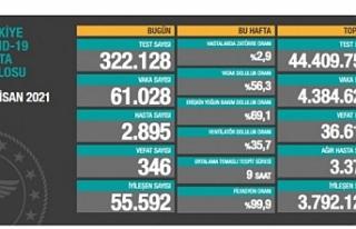 Türkiye'de son 24 saatte 61 bin 28 kişi koronavirüse...