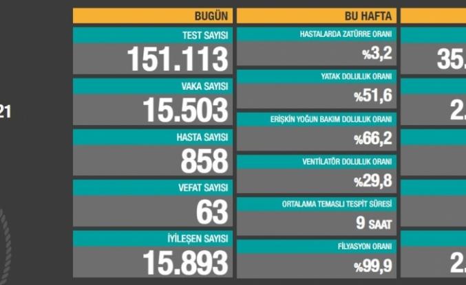 Son Dakika: Türkiye'de 15 Mart günü koronavirüs nedeniyle 63 kişi vefat etti, 15 bin 503 yeni vaka tespit edildi